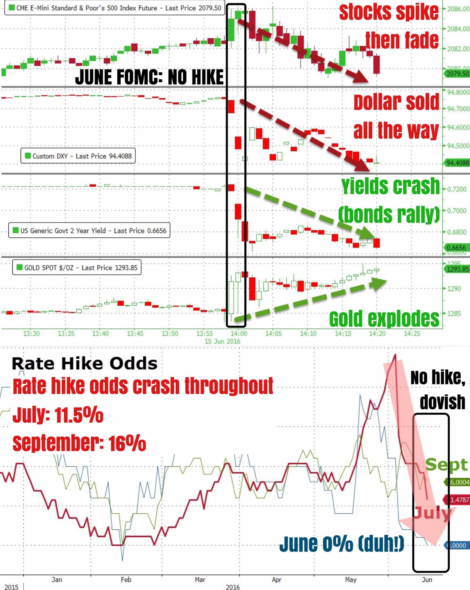 """Updated market reaction after no hike decision in June FOMC. In this case, it's obvious that dollar weakness doesn't equate to strength in risk as stocks are fading after spiking initially. USD containers to be weak while gold and bonds March strongly higher.    FF futures implied rate hike odds for July and September both plunge as the market seems to view the June statement as more dovish than hawkish, with added elements of caution and apprehension by some FOMC members.""    Business Of Finance on Facebook, 16 June 2016"