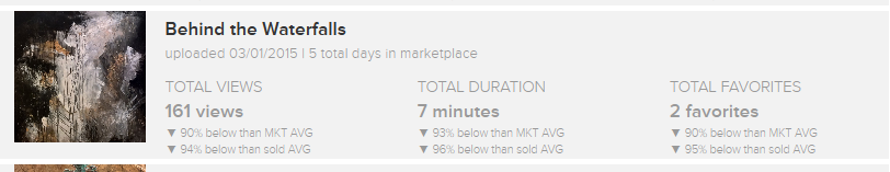 Vango blew Etsy out of the water. Yes, these statistics are below Vango's MKT AVG, but this piece has only been on the market for 5 total days.  NOTE:  Total duration is how long buyers were looking at this piece through Vango's App.