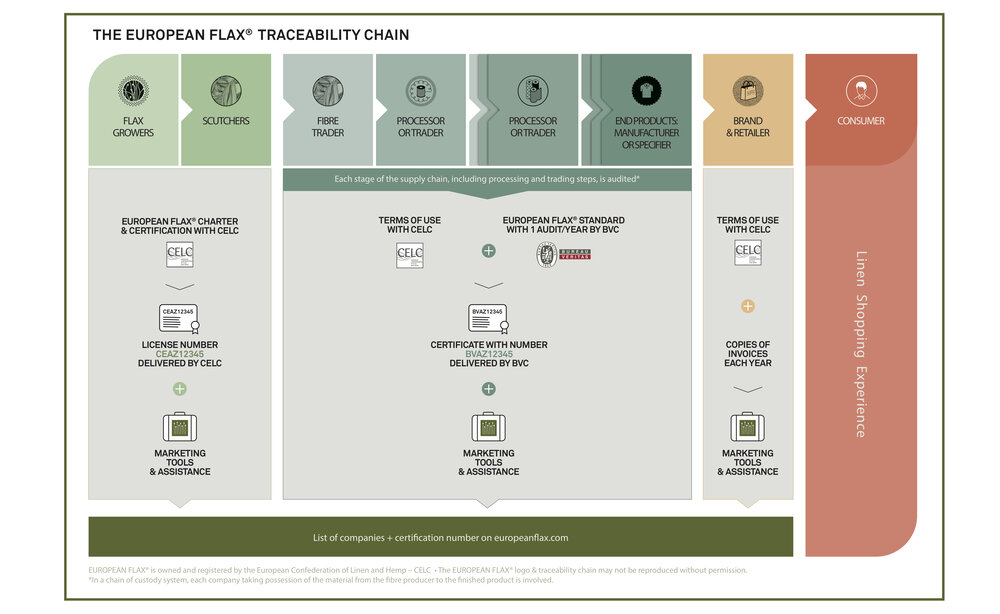 Sustainably Chic | Sustainable Fashion Blog | What is Linen? | European Flax Traceability Chain.jpg