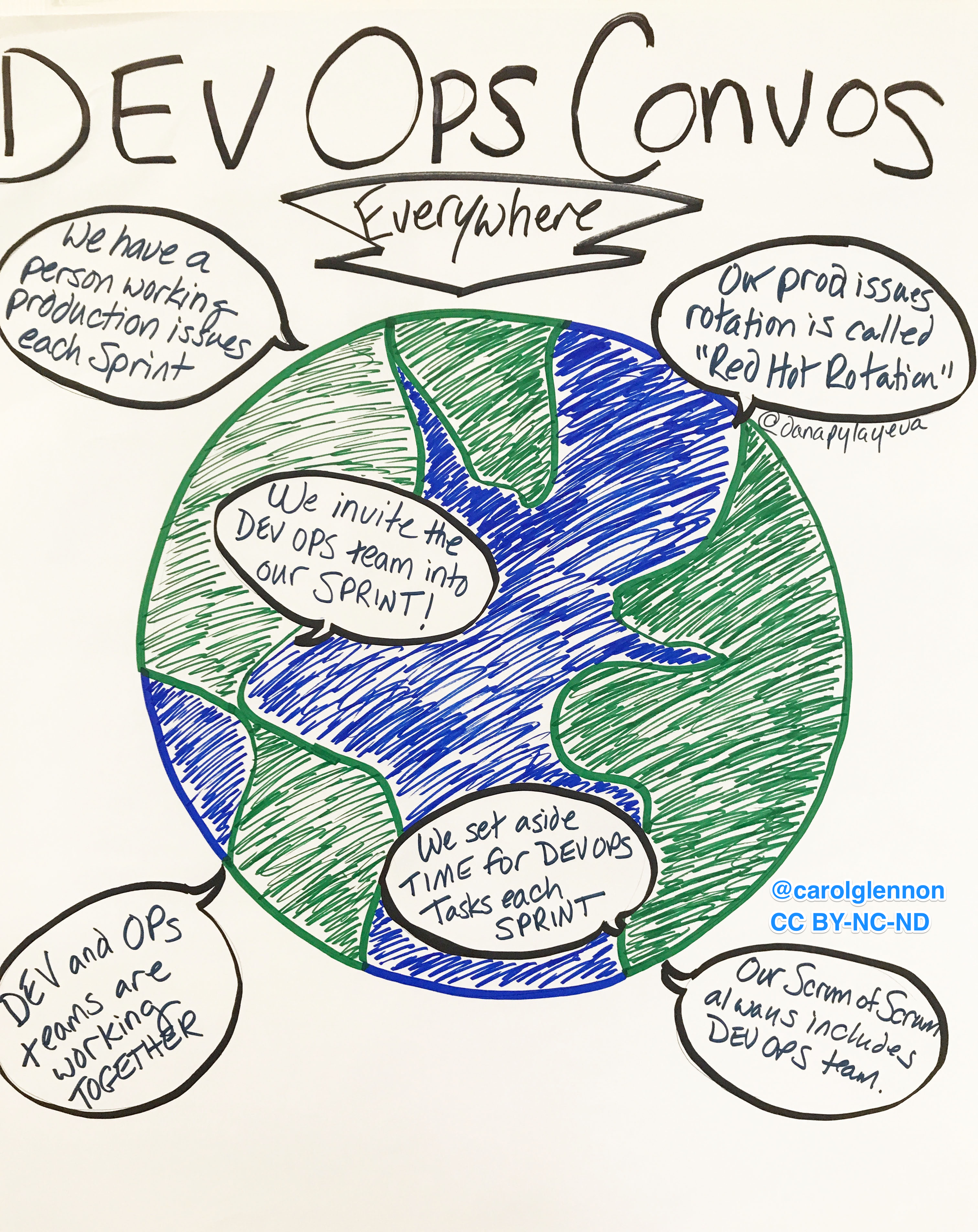 So many awesome conversations about how teams are working on DevOps