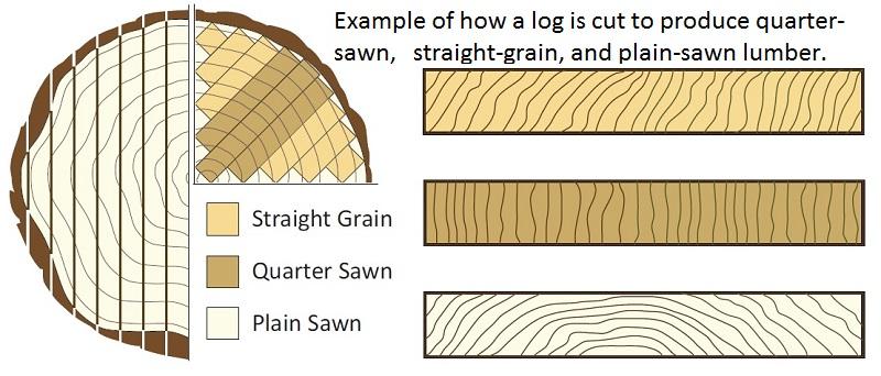 diagram-log-straight-quarter-plain-sawn-grain.jpg