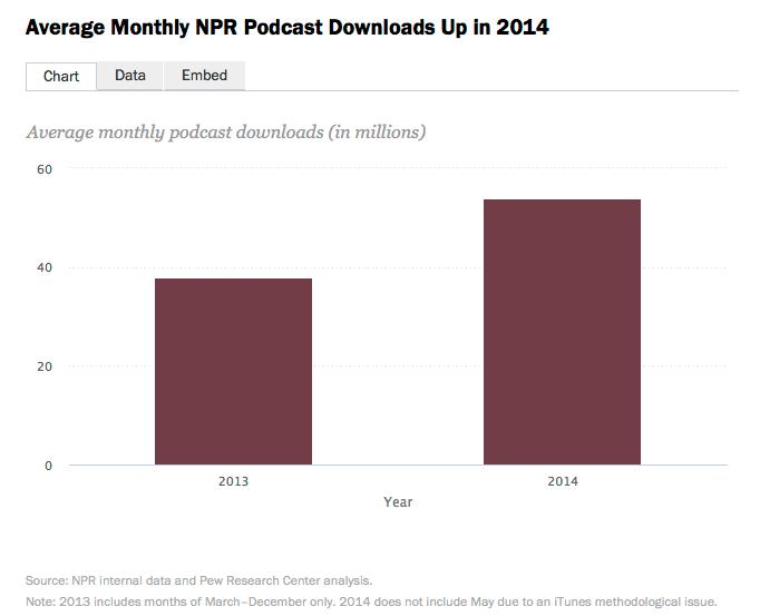 NPR Podcast downloads