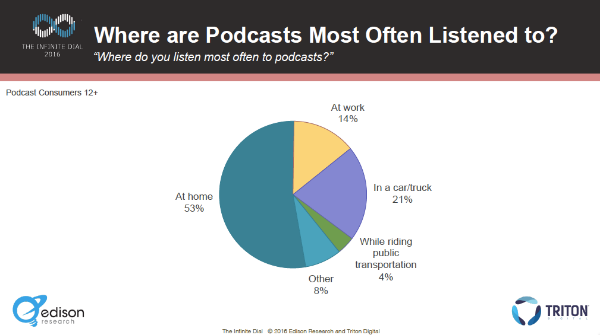 New Data - The Mainstreaming of Podcasts — Amplifi Media