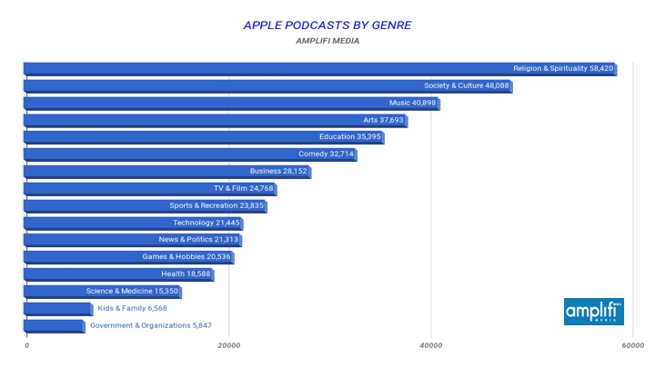 Religion & Spirituality tops the 16 major podcast categories in Apple Podcasts with over 58,000 titles