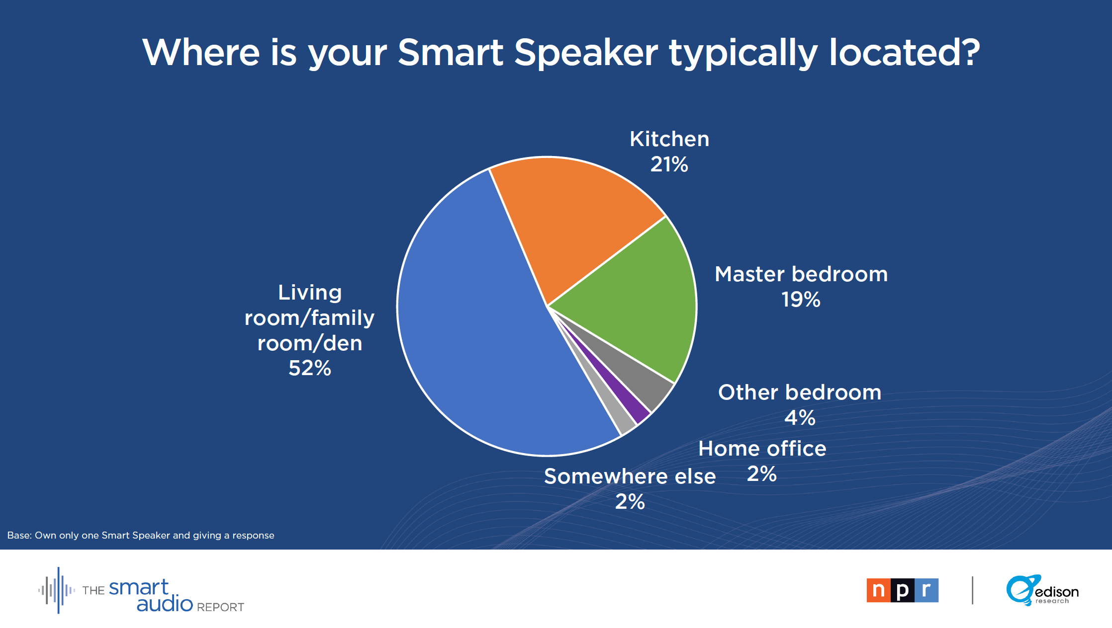 smart speaker rooms.png