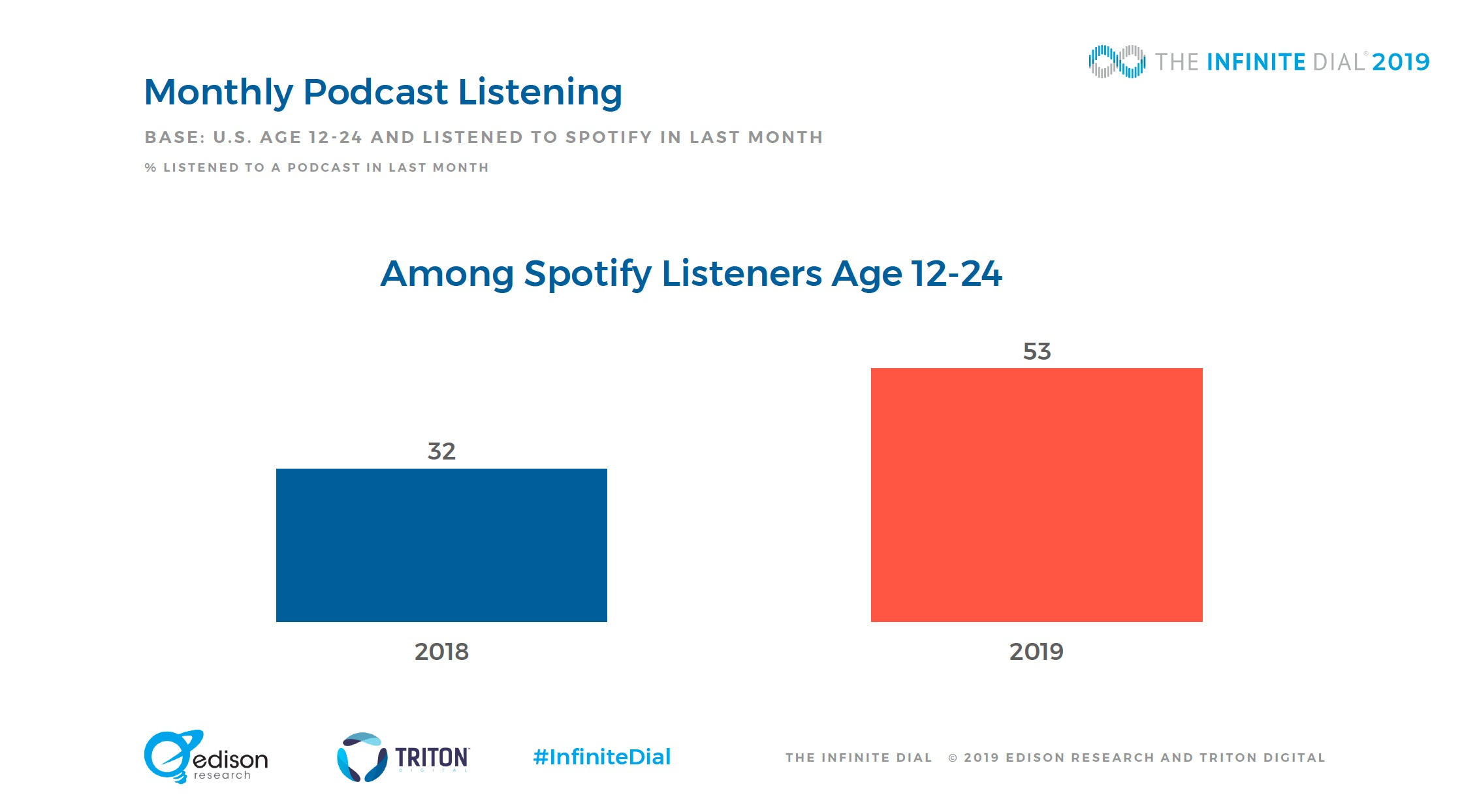 Spotify pod listening.jpg