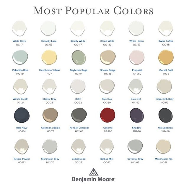 Many people choose to refresh their spaces in the new year. If your resolution is tackling a few paint projects, check out these most popular @benjaminmoore colors 🎨  #kristinashleyinteriors #paintcolors #refresh #newyearsresolution #benjaminmoore #mostpopular #diy #freshpaint
