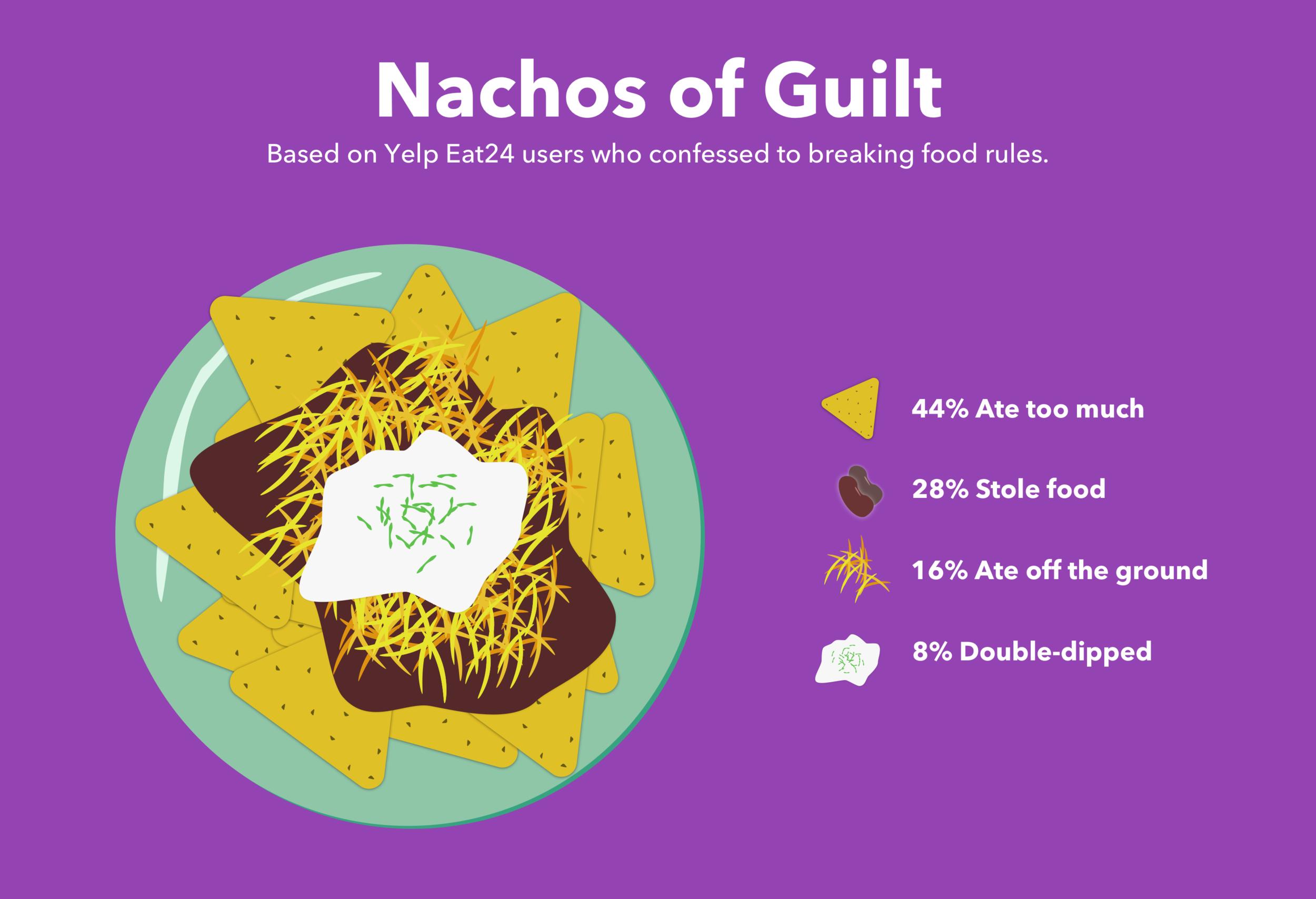 Nachos of Guilt.png
