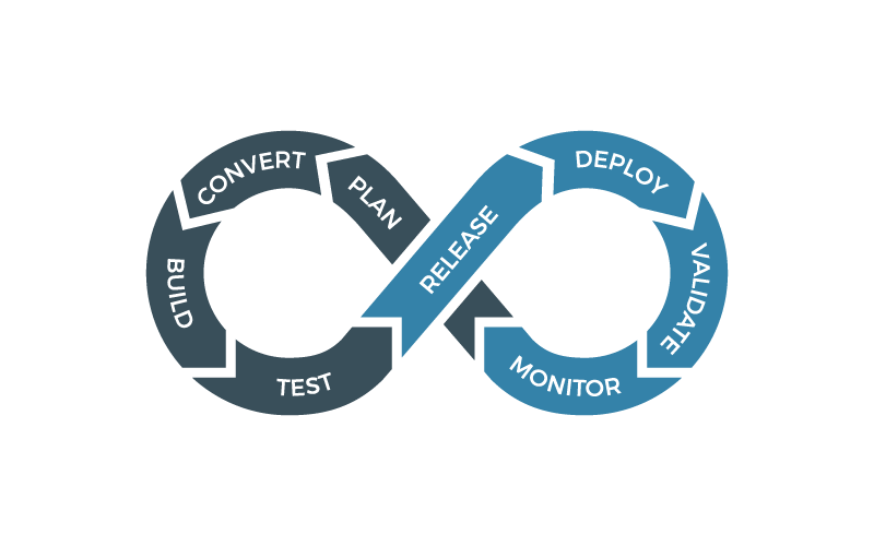 Continuous integration - No code freezes! Ongoing changes to legacy applications coexist with ongoing modernization.