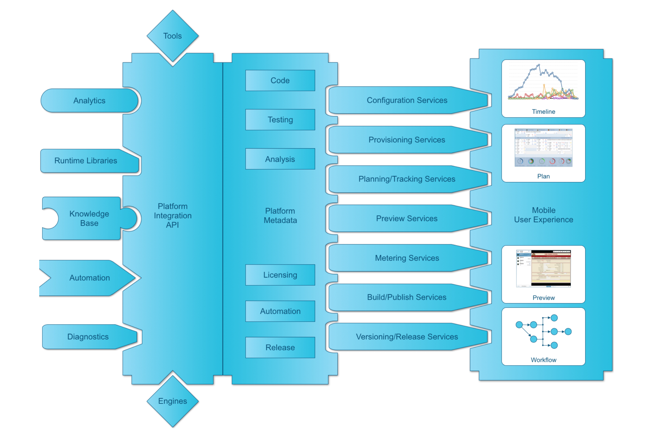 3rd-party Solution Integration - We are not going it alone. Any 3rd-party migration engines can be integrated inside MLP as part of its automation workflow. This capability is crucial to building a healthy and growing ecosystem of best-of-breed migration solution provider partners and extending the capabilities of MLP to other legacy platforms as well as modern target platforms and emerging technologies. This is equally beneficial to customers as it is to 3rd-party vendors.