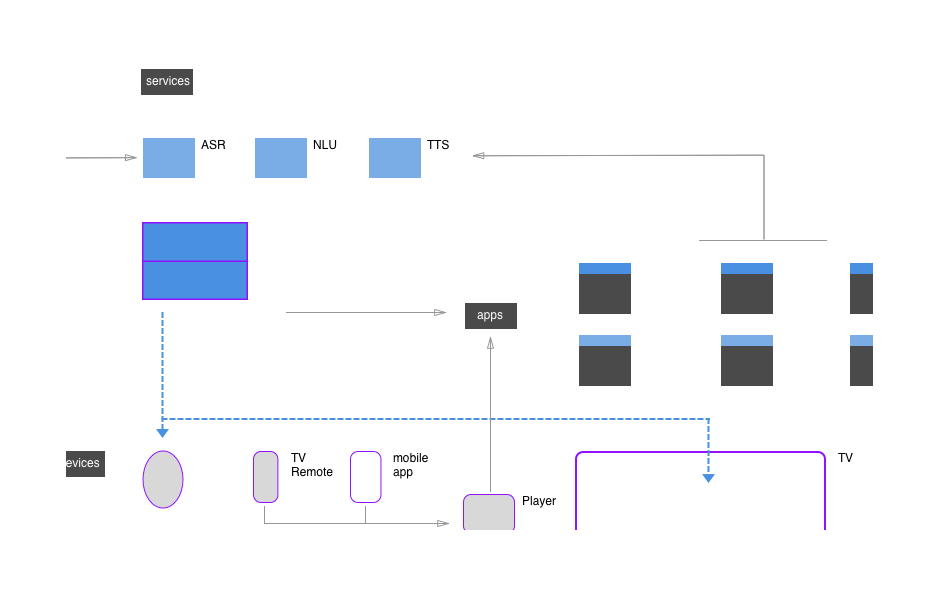 Visualize Voice - I tracked down the developers who would answer my questions about how our system was going to work, and then mapped out the UX components.In the end I was proficient enough to suggest architectural features that would benefit the UX.