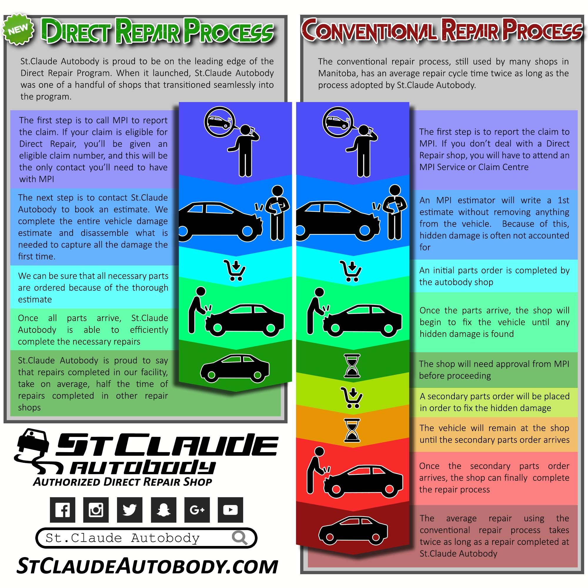 Direct Repair MPI Infographic