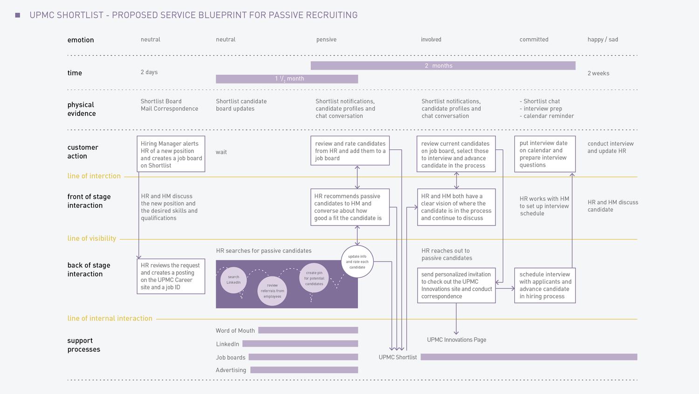 RevisedServiceBlueprint.png