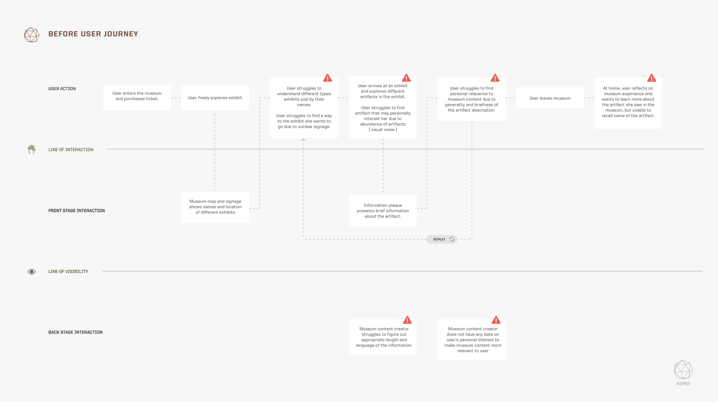 Before User Journey.png