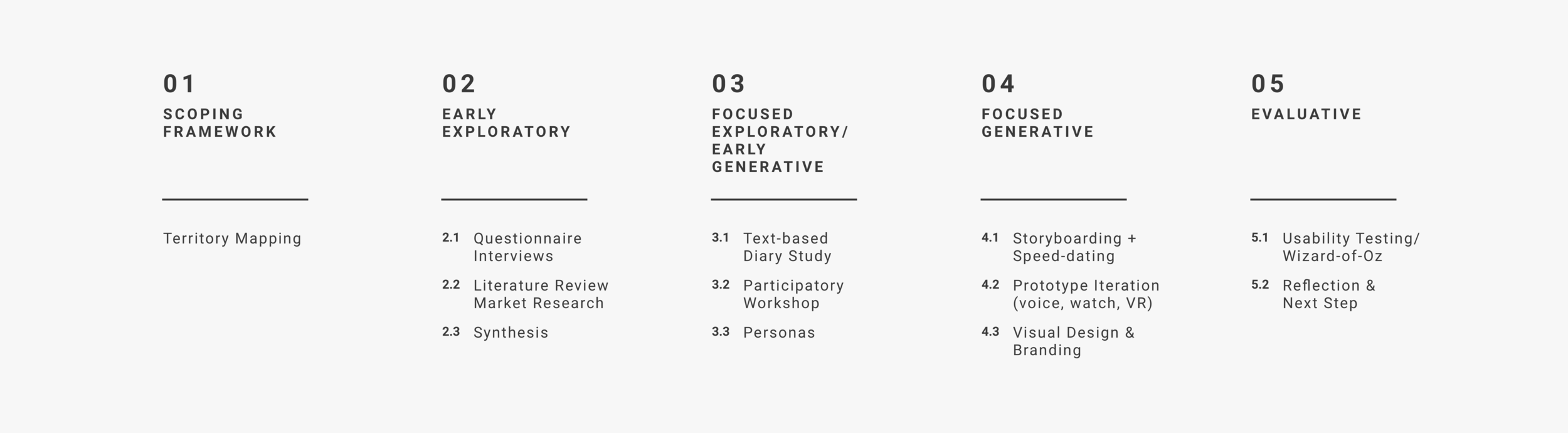 0 Design Process.png