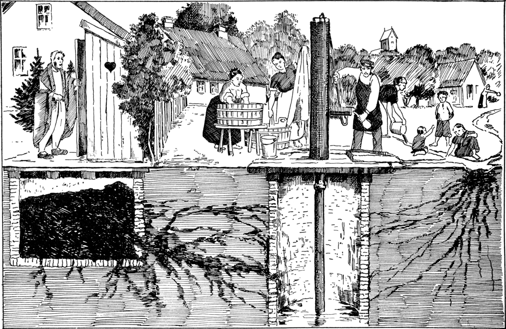 'An illustration showing various ways that a water well (center) may become infected by typhoid fever bacteria' 1939. Illustration from the   Vore Sygdome; Bind II, side 116. PD