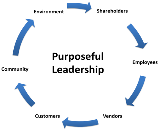 Purposeful Leadership Circle.png