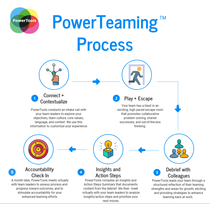 PowerTeaming Process 7-13-18.png