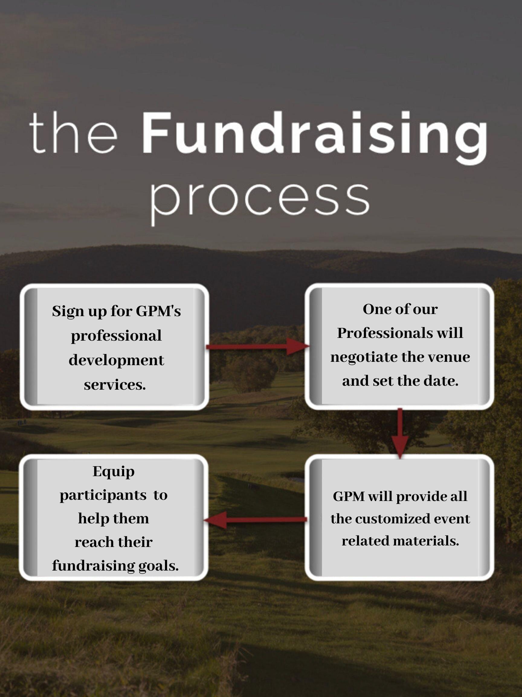 A GPM Professional will negociatethe venue and set a date..jpg