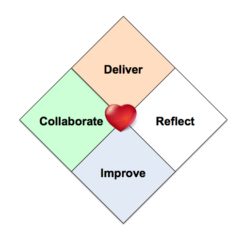 Heart of Agile.png