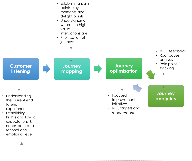 'Valuing the Customer' Method - Customer Alignment Ltd.