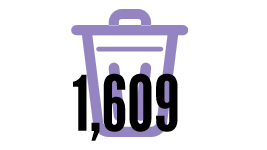 Pounds of waste produced by every American, annually