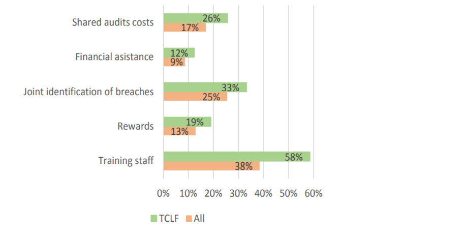 Figure 1: Type of help provided by buyers to implement a code of conduct