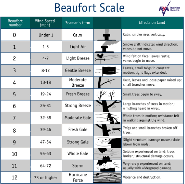 BeaufortScale