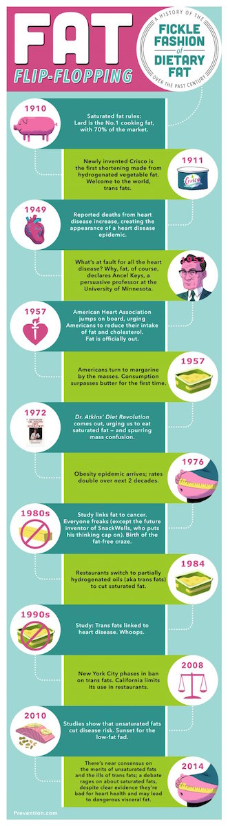 Here's a short history of fats ending two years ago. In just two years, so much more could be added to this infographic.