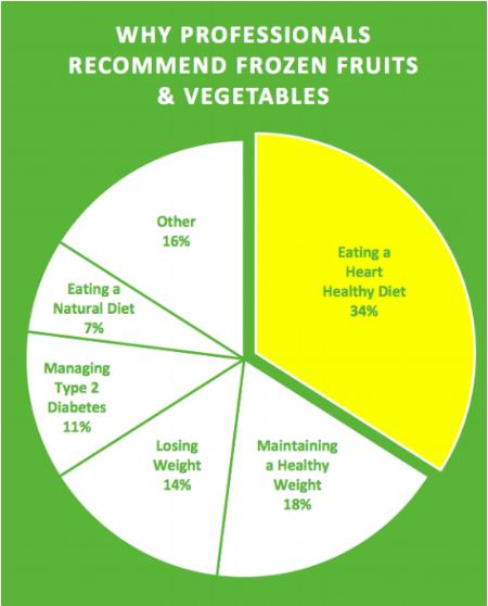 Fruits&Veg graph.png