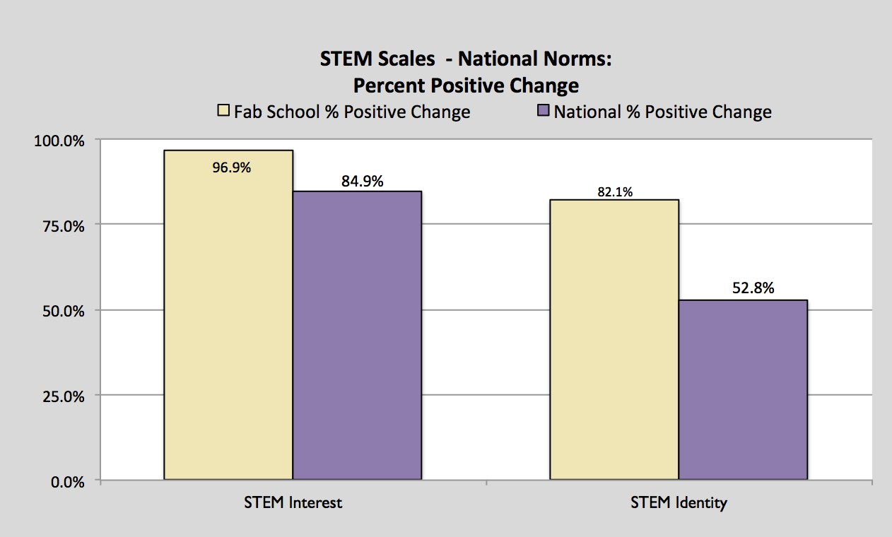 STEMSCALESNATIONALNORM.png