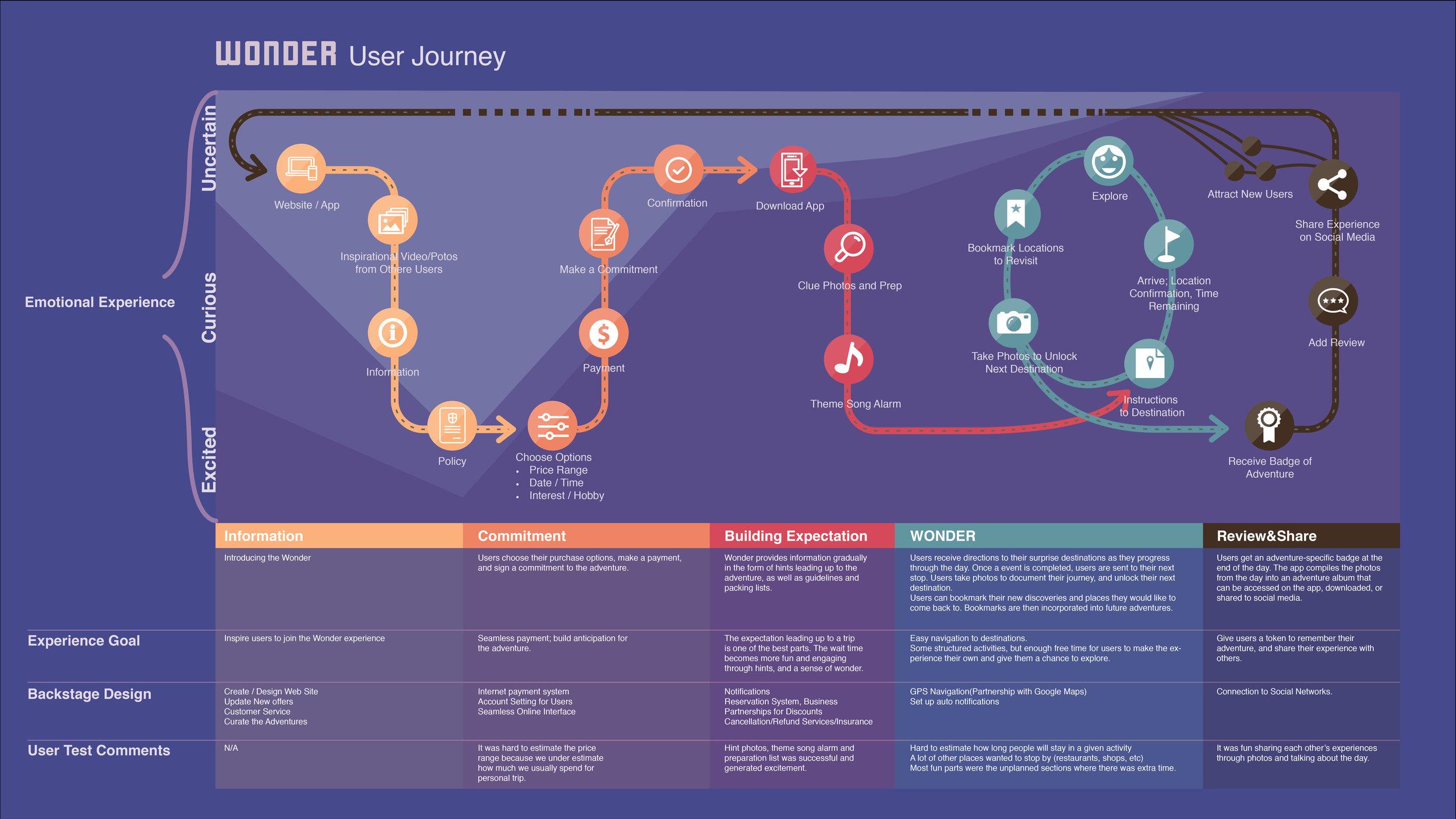 Wonder User Journey Map 2.jpg