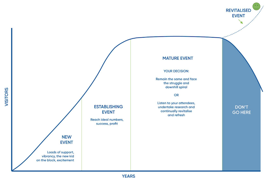 Life stage of an event.png