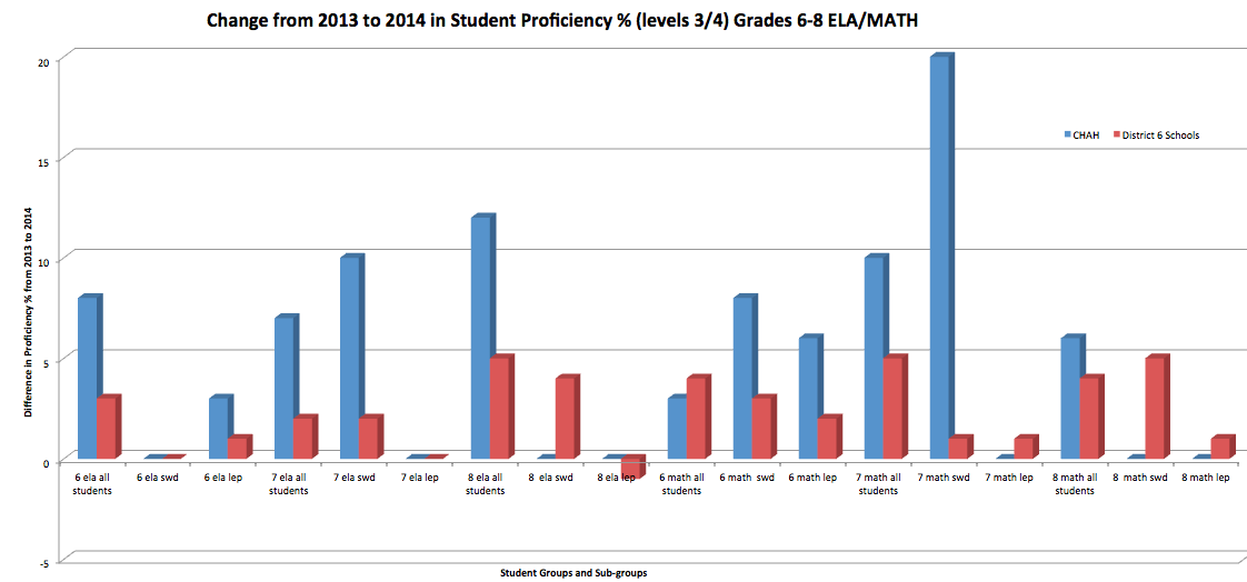 source: 2014 new york state school report card