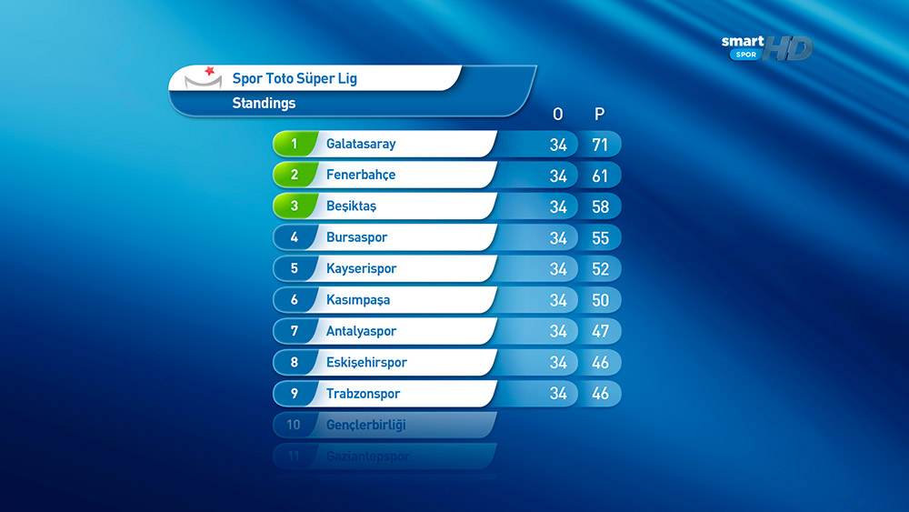 Spor-Toto-Super-Lig-Standings