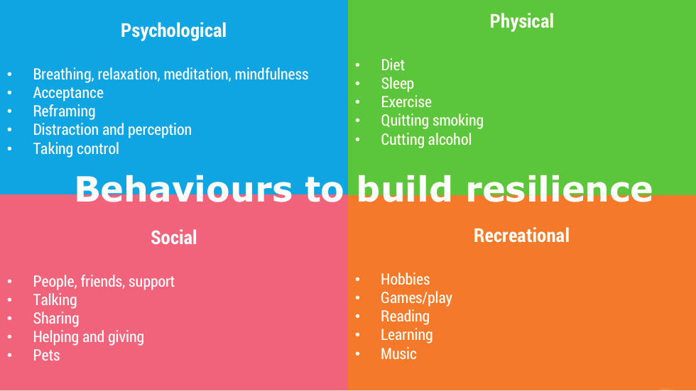 Behaviours to build resilience.jpg
