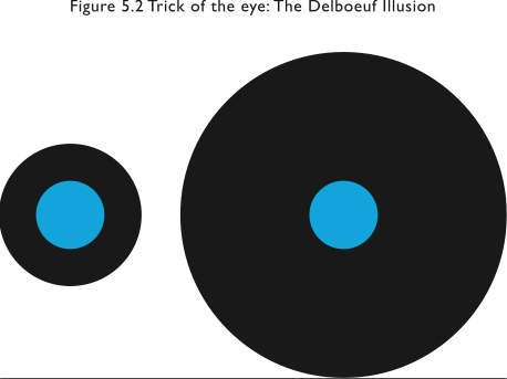This picture, from my book, The Complete Guide to Weight Loss, shows how a larger plate (the black bit), can make a portion of food (the blue bit), appear smaller and therefore less filling.
