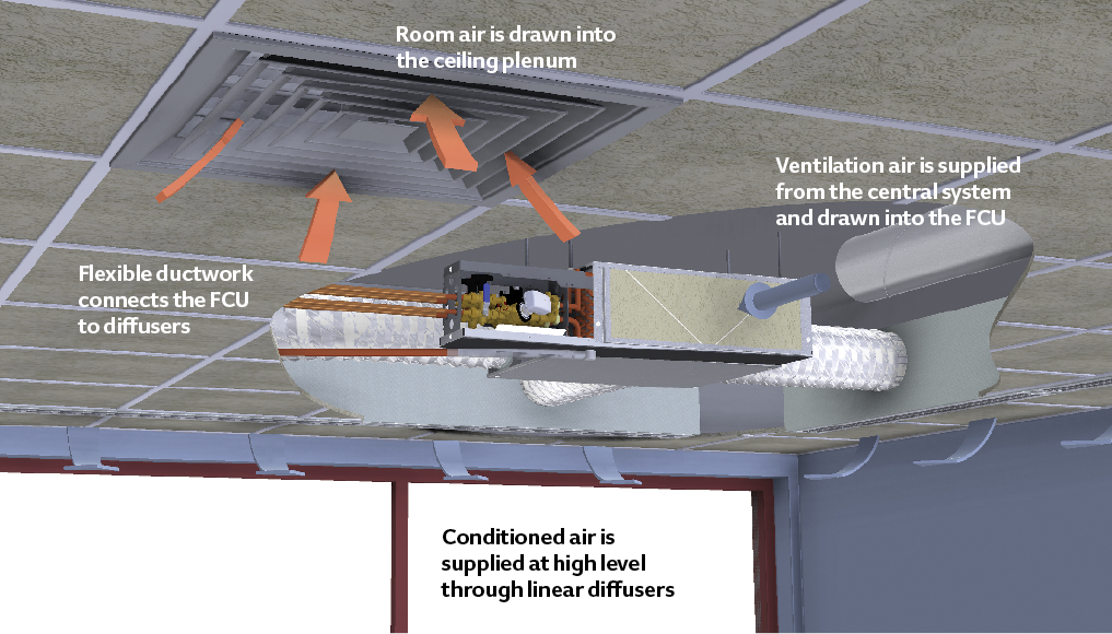 Figure 1:  Example of fan coil unit installed in ceiling void, supplying linear diffusers and drawing room air through ceiling plenum, as well as ventilation air from a centrally supplied system