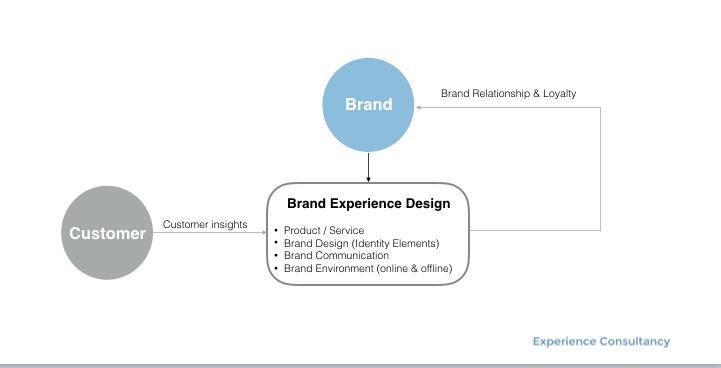 Branded Customer Experience