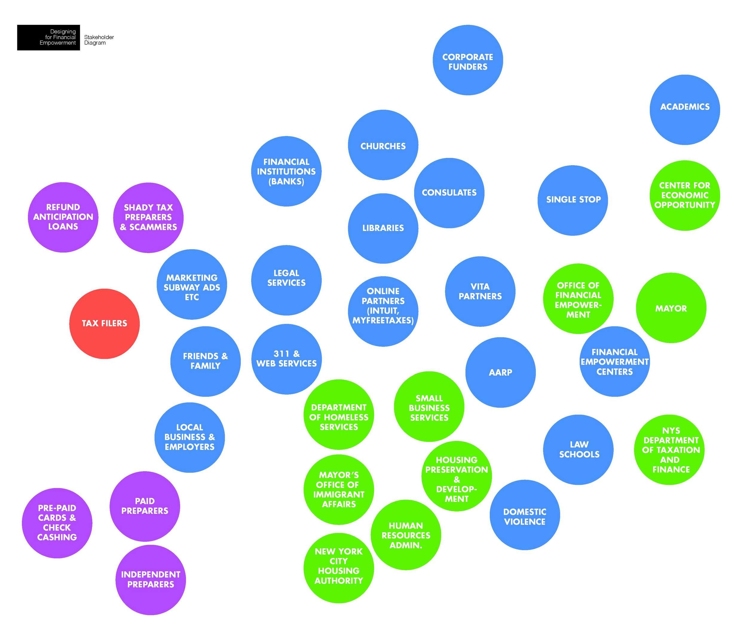 Stakeholder_Diagram_01.jpg