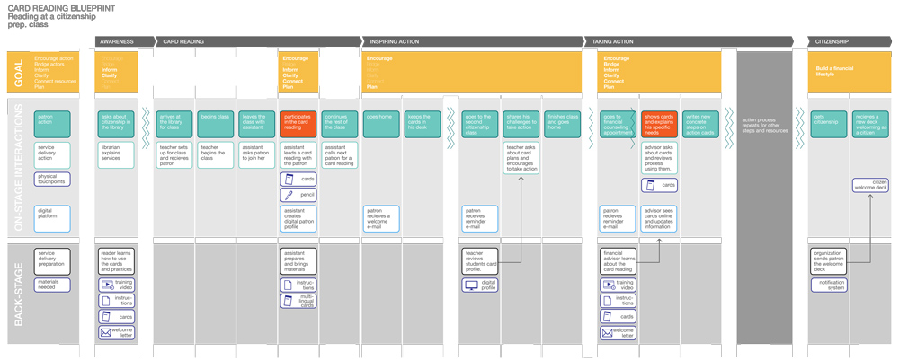 deliverables_service-blueprint-cards.jpg