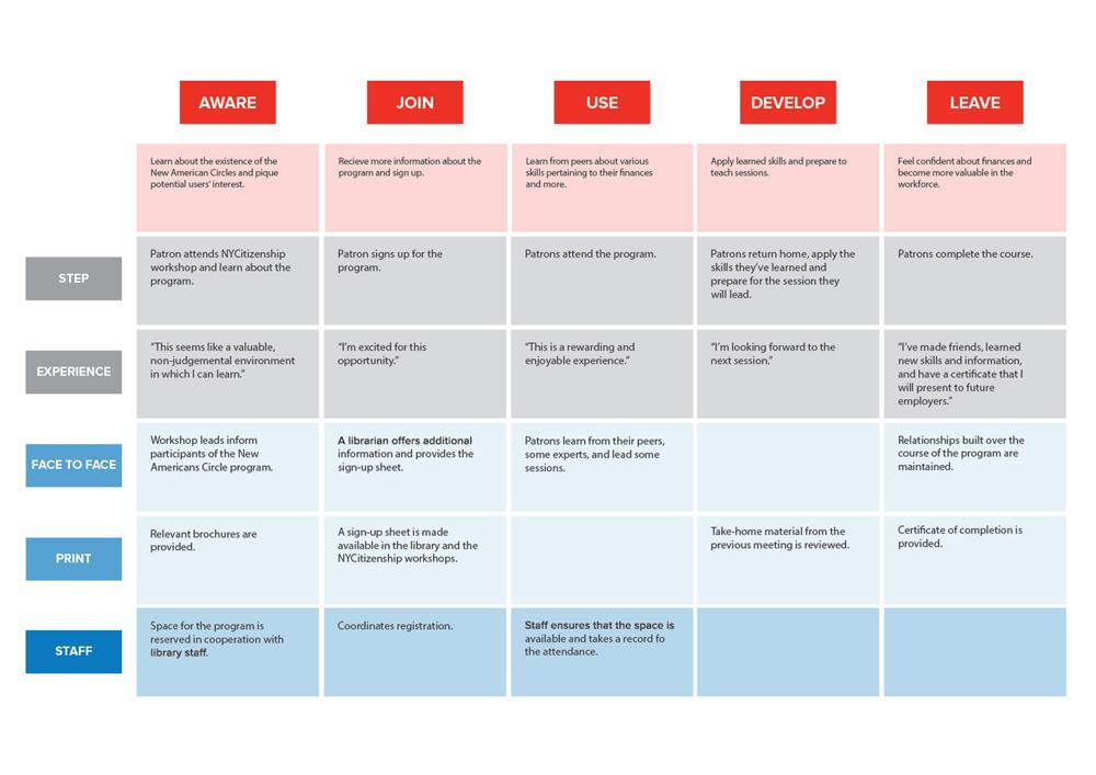 deliverables_service-blueprint-circle.jpg