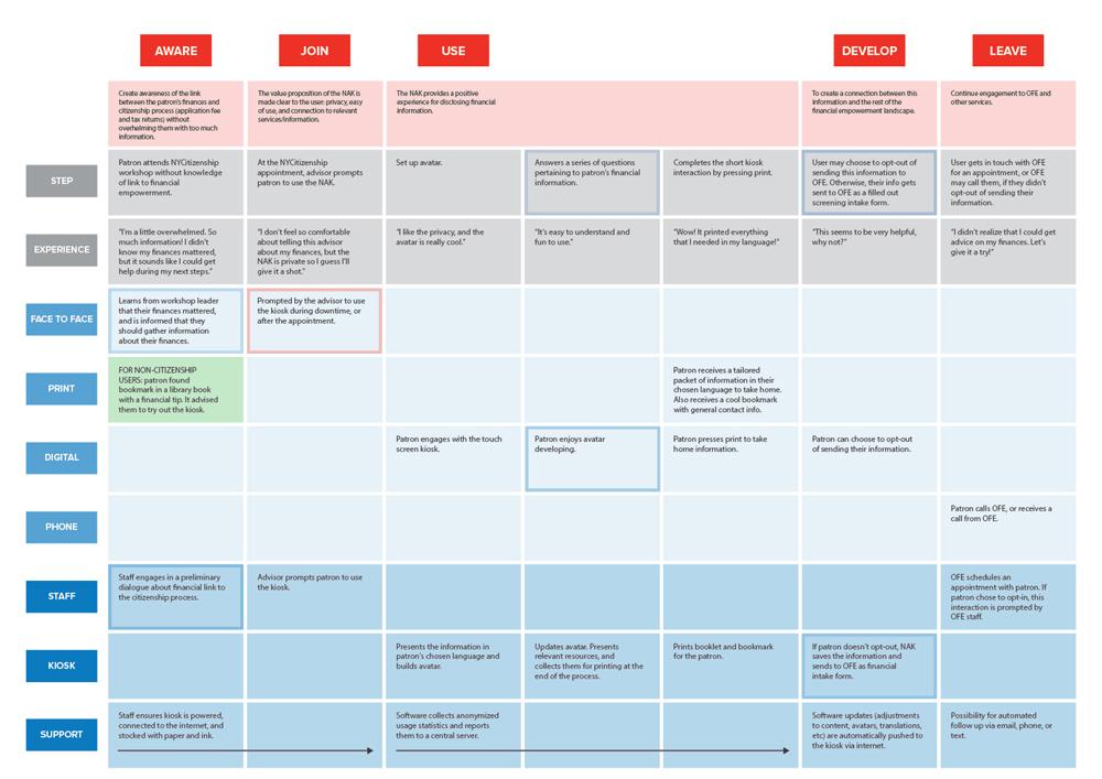 deliverables_service-blueprint-kiosk.jpg