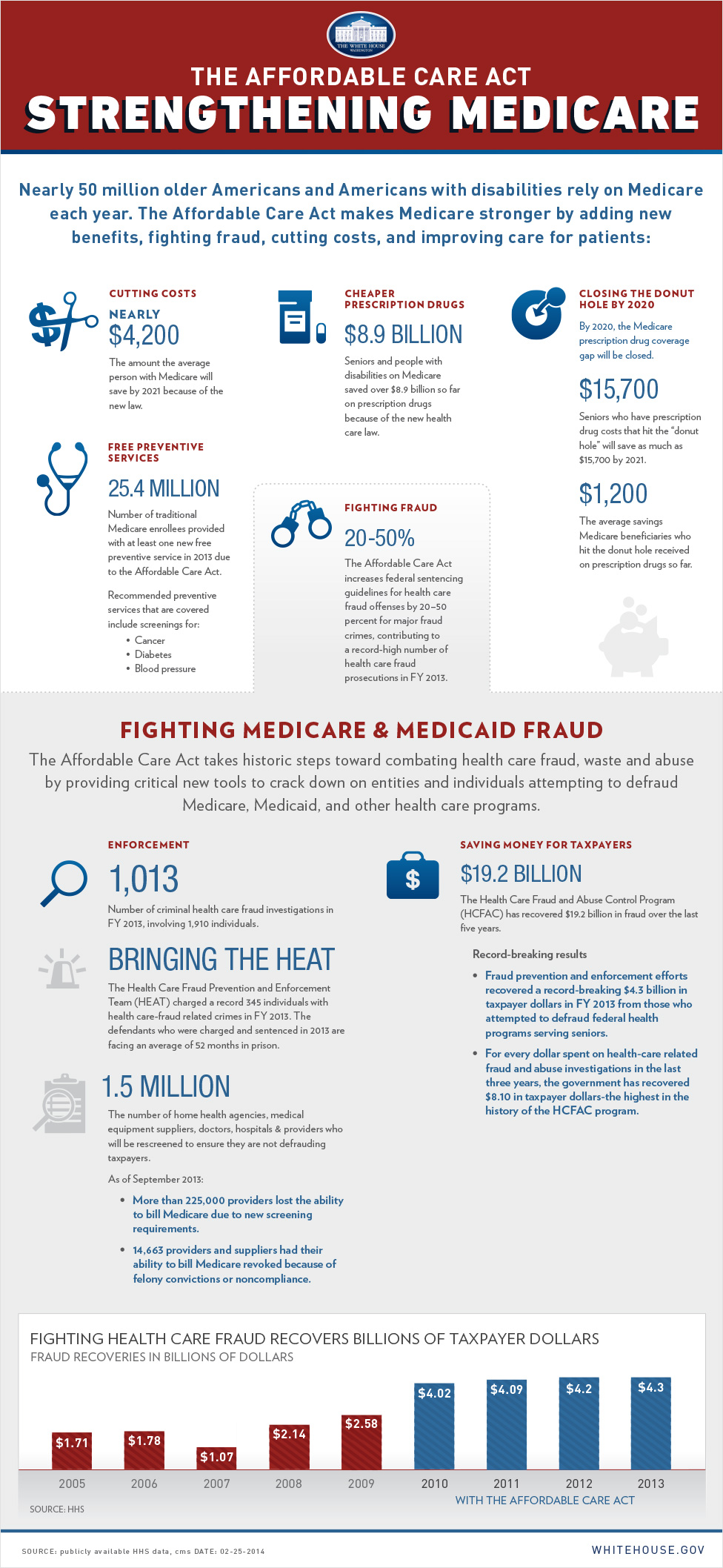 Infographic: Strengthening Medicare
