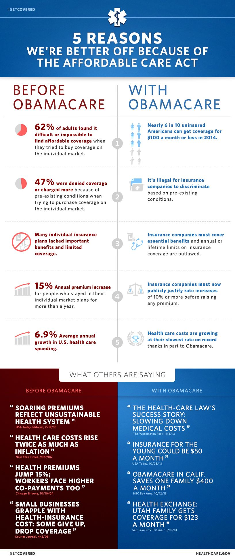 Infographic: Get Covered with Obamacare