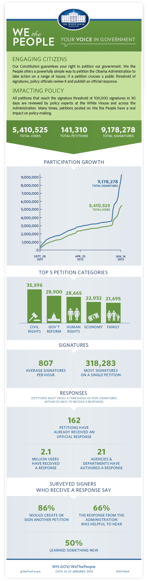 Infographic:  We the People Petitions