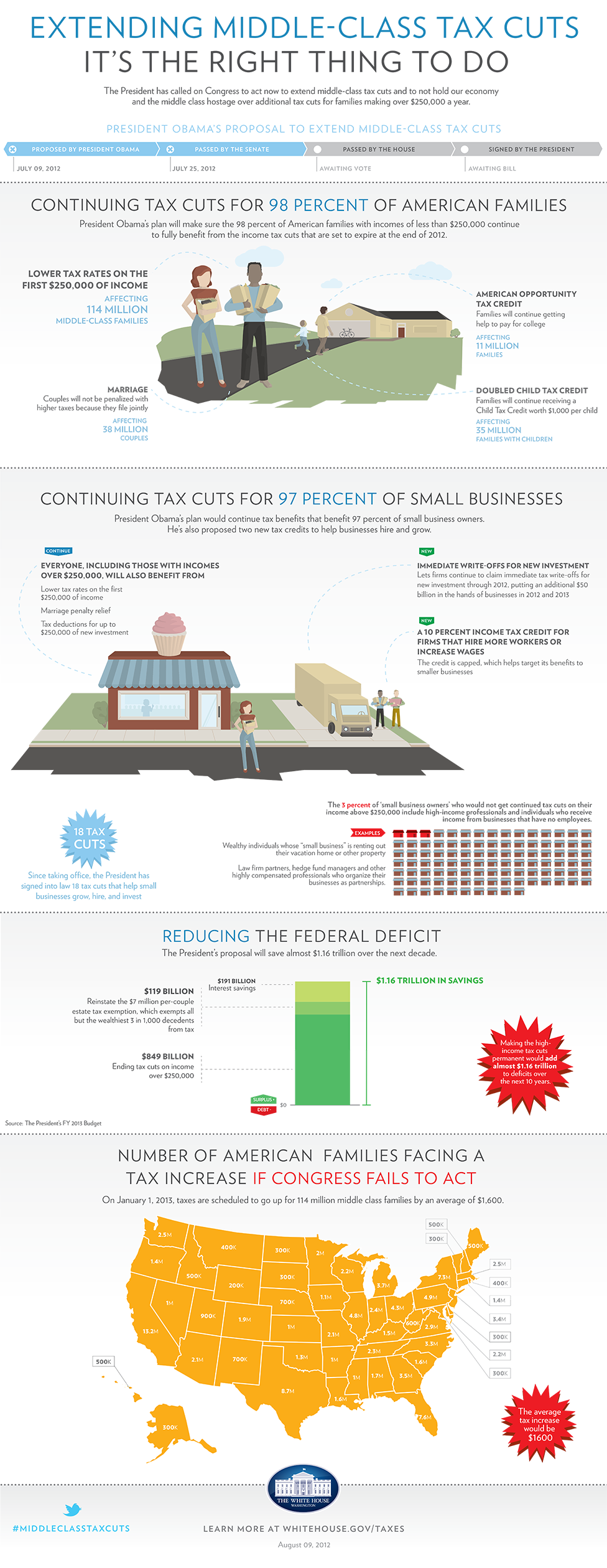 Infographic: Middle Class Tax Cuts