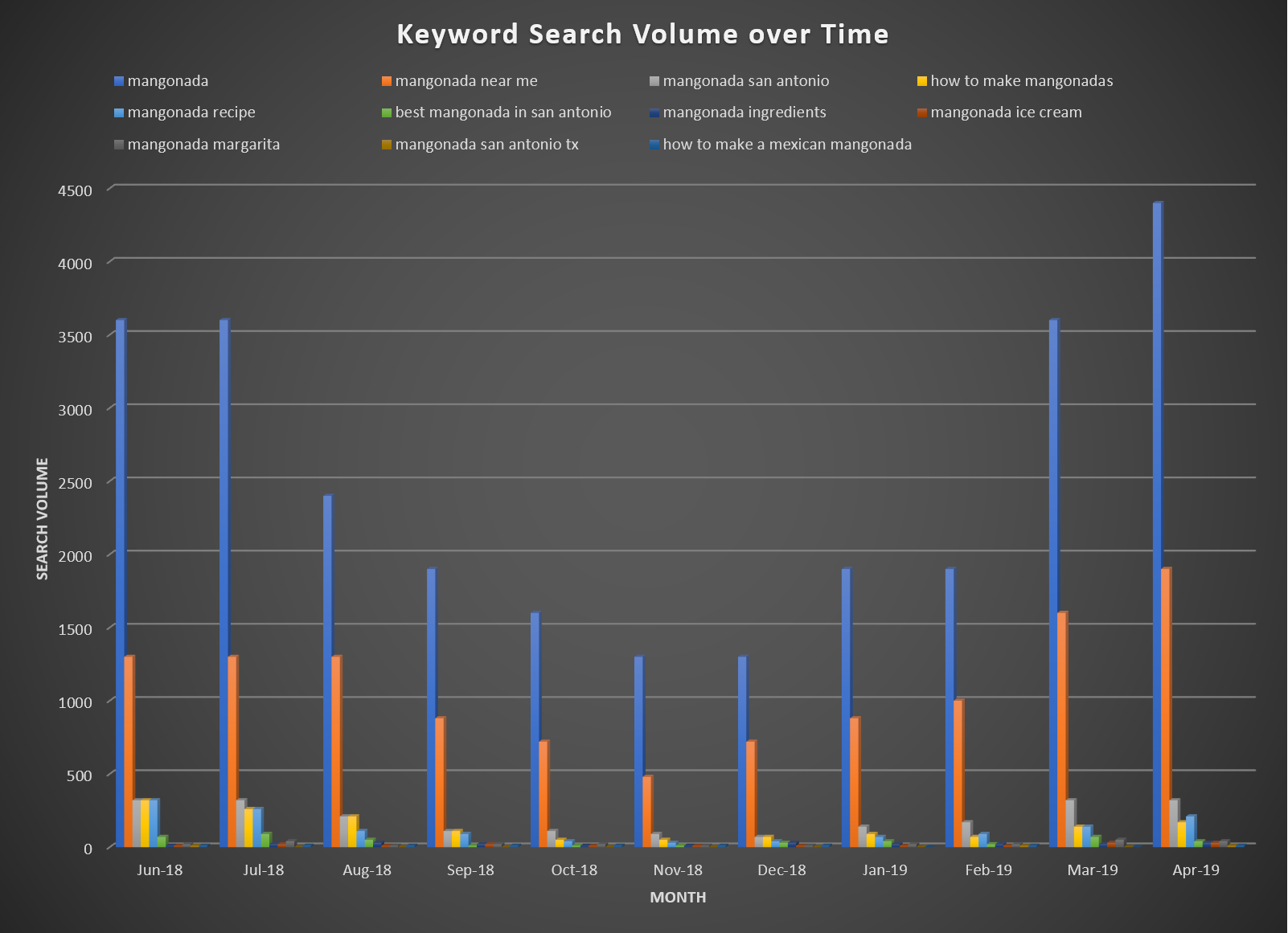 Graphical representation of Trends shown in the previous list and how they behave in certain months. For example: spring and summer months have an increase in search volume in comparison to the fall and winter months where a lower search volume was recorded.
