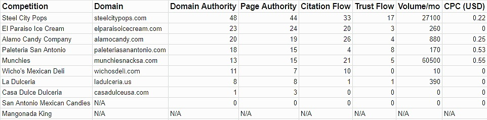 This table represents the different competition that Arcoiris has. This list is based on the similar inventory that Arcoiris and its competitors have. The Domain Authority (DA) is the main concern as a higher DA is beneficial for website optimization.