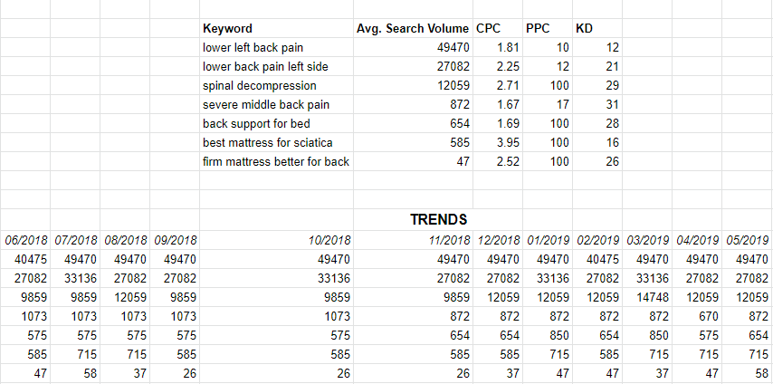 List of the keywords (in relation to back pain) with the most search volume in San Antonio according to target audience including the Trends for the previous year on searches of the same keywords.